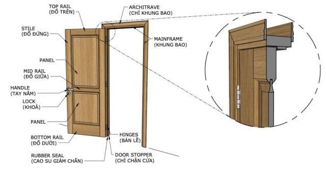 Một số các thuật ngữ kỹ thuật trên cửa gỗ